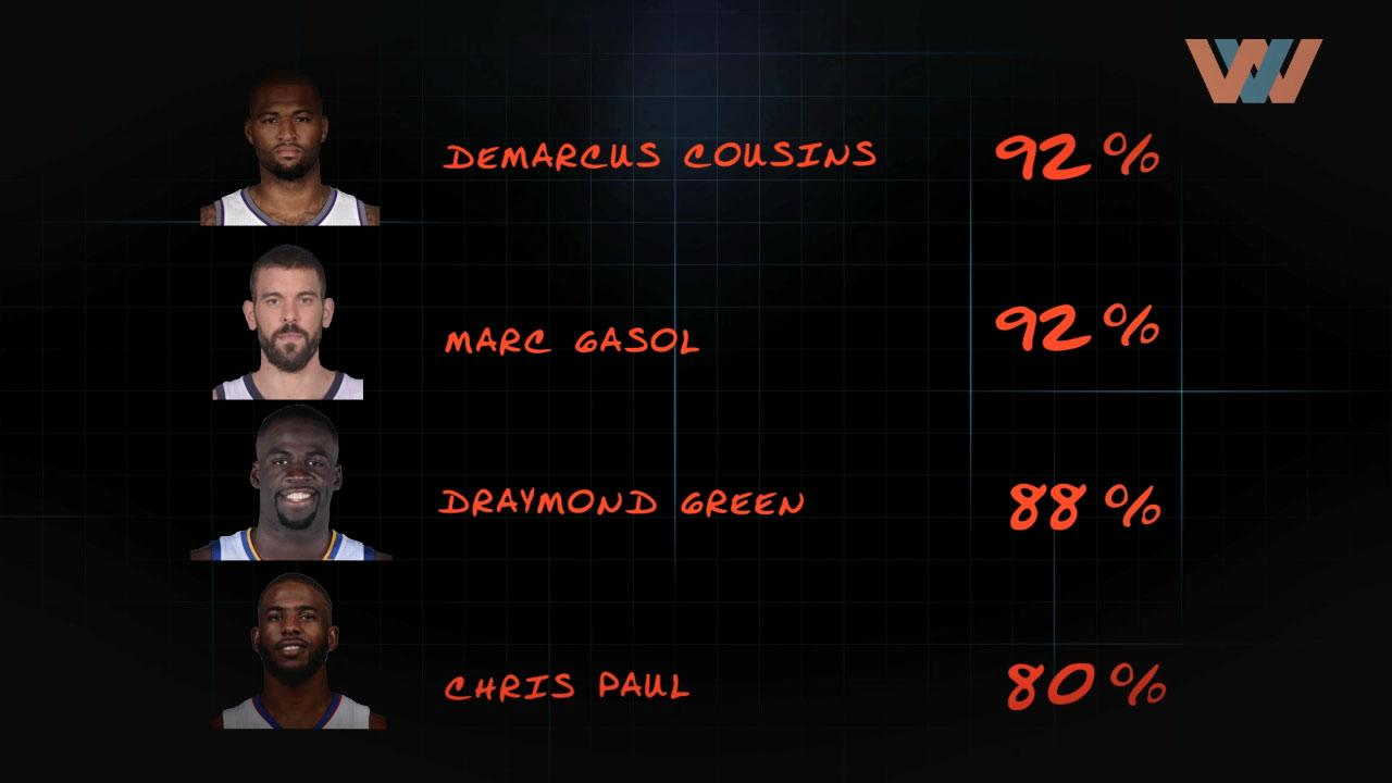 Image of Predictor: NBA Western Conference All-Star Reserves