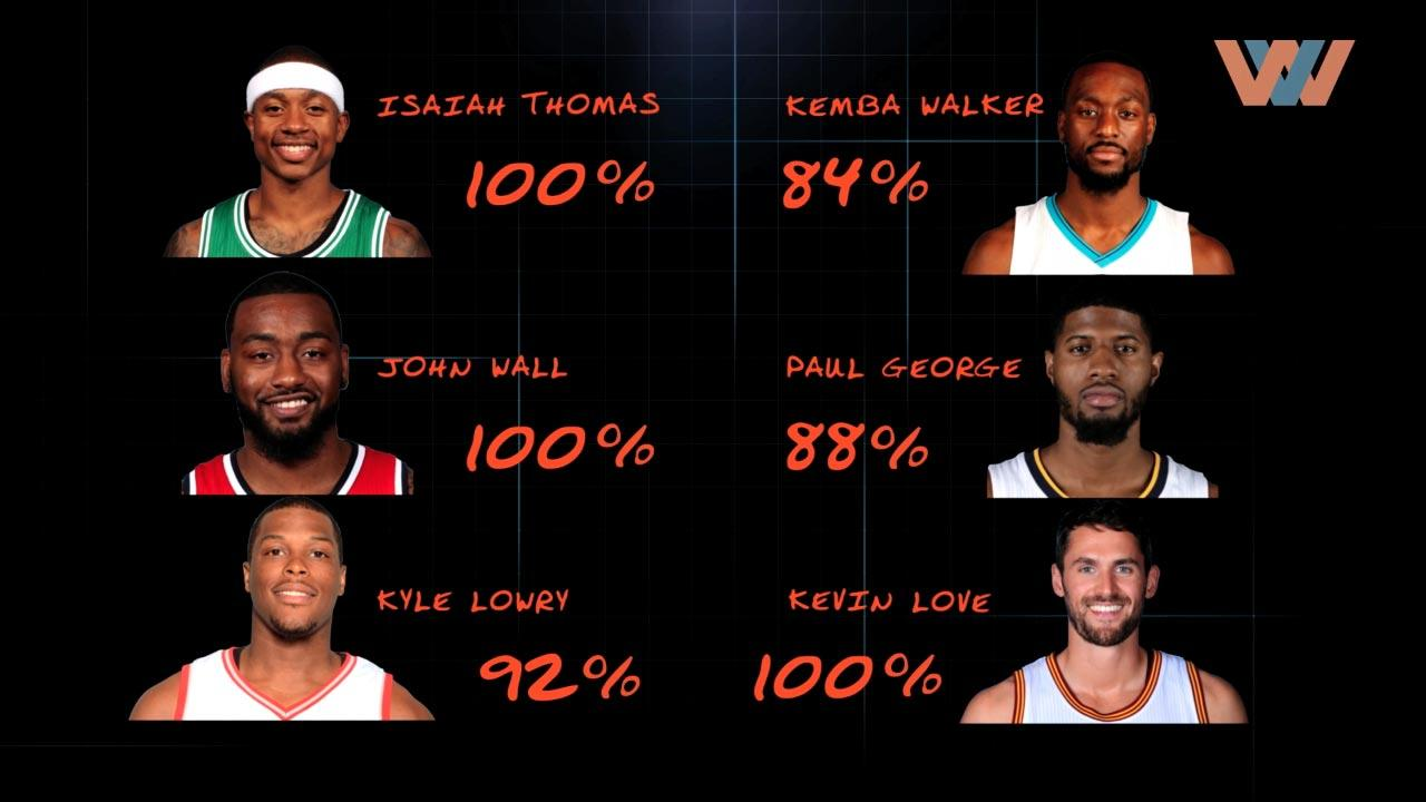 Image of Predictor: NBA Eastern Conference All-Star Reserves